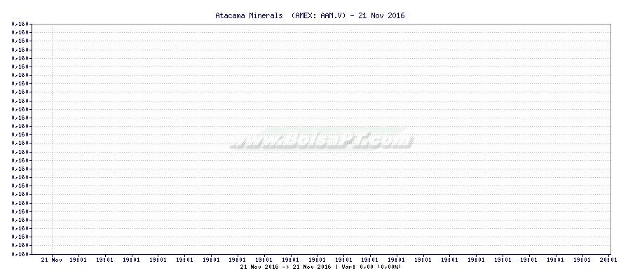 Gráfico de Atacama Minerals  -  [Ticker: AAM.V]
