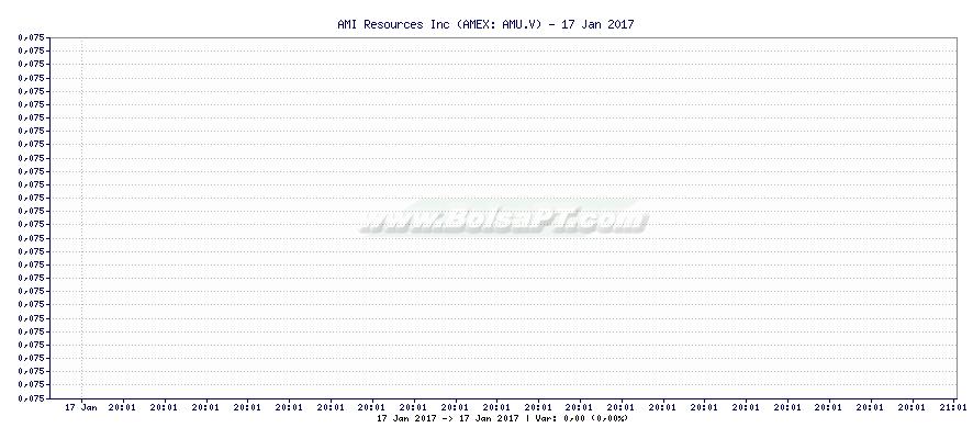 Gráfico de AMI Resources Inc -  [Ticker: AMU.V]