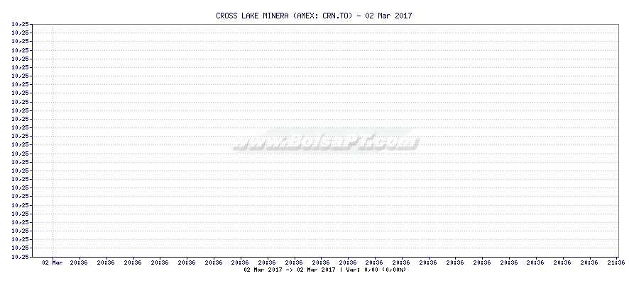Gráfico de CROSS LAKE MINERA -  [Ticker: CRN.TO]