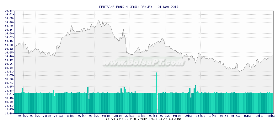 Gráfico de DEUTSCHE BANK N -  [Ticker: DBK.F]
