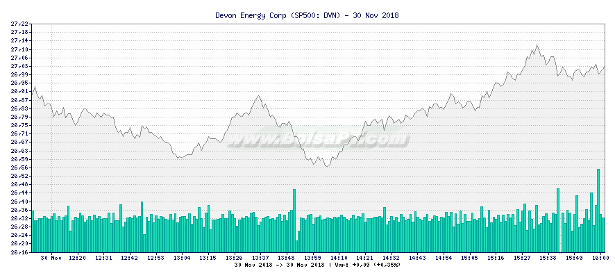 Gráfico de Devon Energy Corp -  [Ticker: DVN]