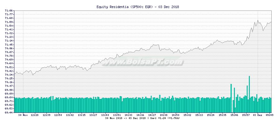 Gráfico de Equity Residentia -  [Ticker: EQR]