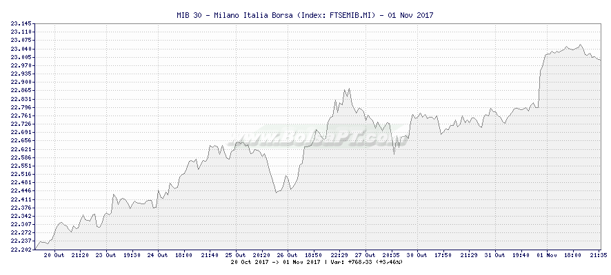 Gráfico de MIB 30 - Milano Italia Borsa -  [Ticker: FTSEMIB.MI]
