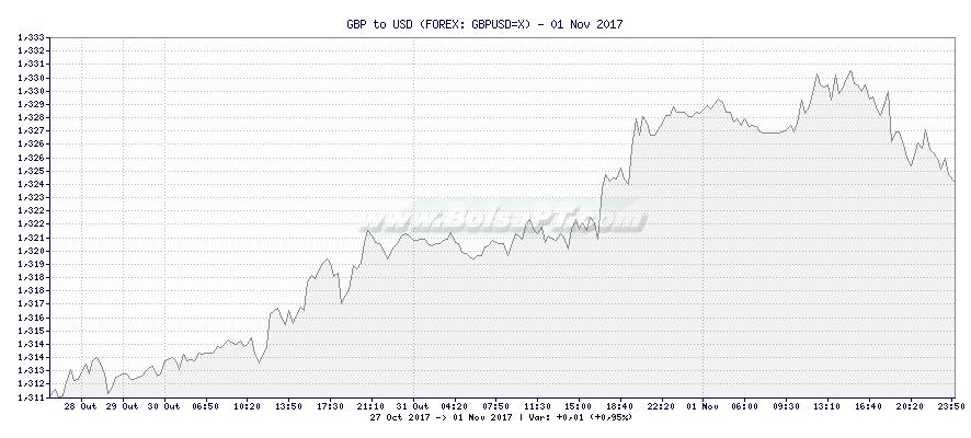 Gráfico de GBP to USD -  [Ticker: GBPUSD=X]