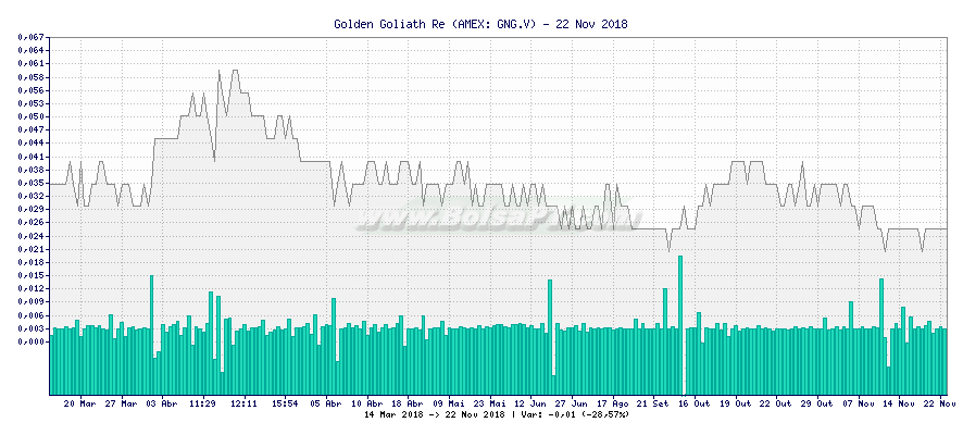 Gráfico de Golden Goliath Re -  [Ticker: GNG.V]