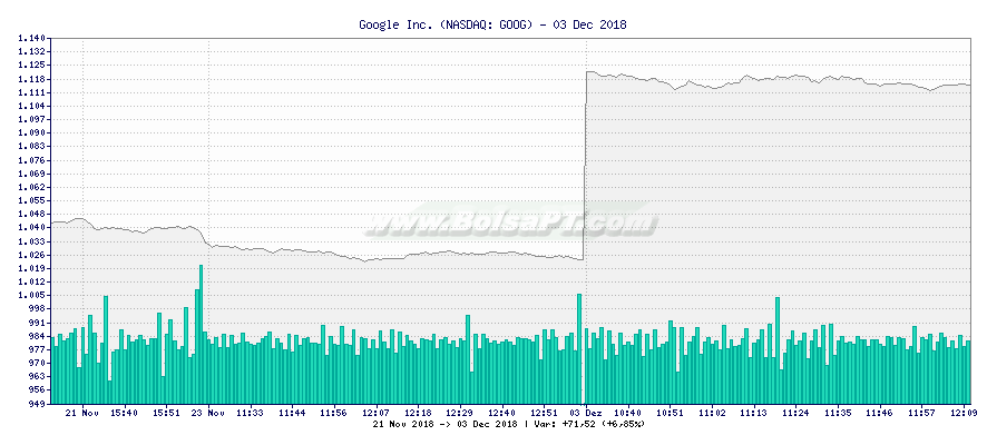 Gráfico de Google Inc. -  [Ticker: GOOG]
