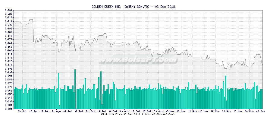 Gráfico de GOLDEN QUEEN MNG  -  [Ticker: GQM.TO]