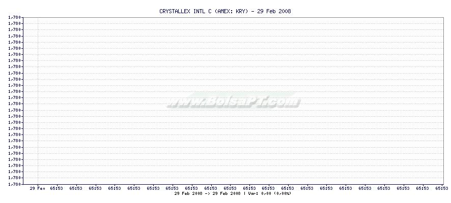 Gráfico de CRYSTALLEX INTL C -  [Ticker: KRY]