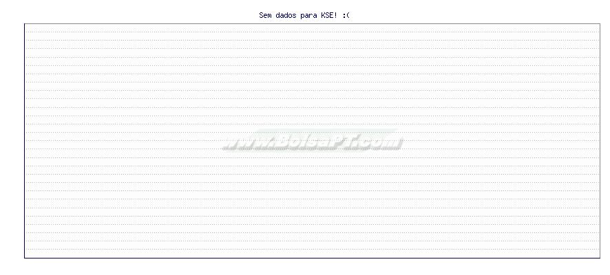 Gráfico de KSE -  [Ticker: KSE]