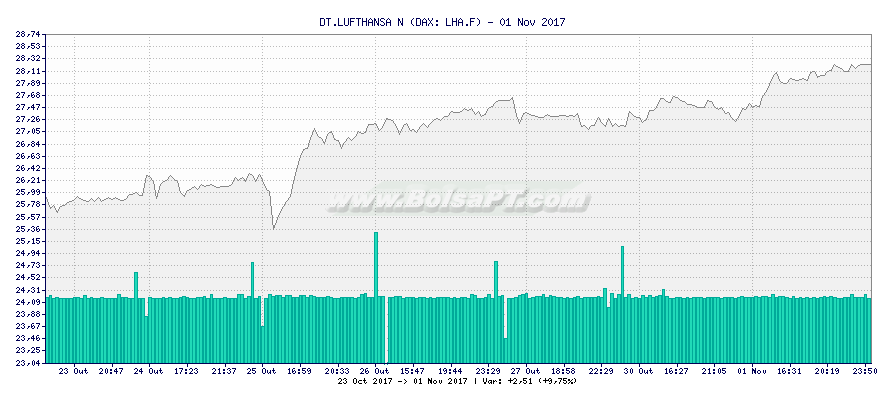 Gráfico de DT.LUFTHANSA N -  [Ticker: LHA.F]