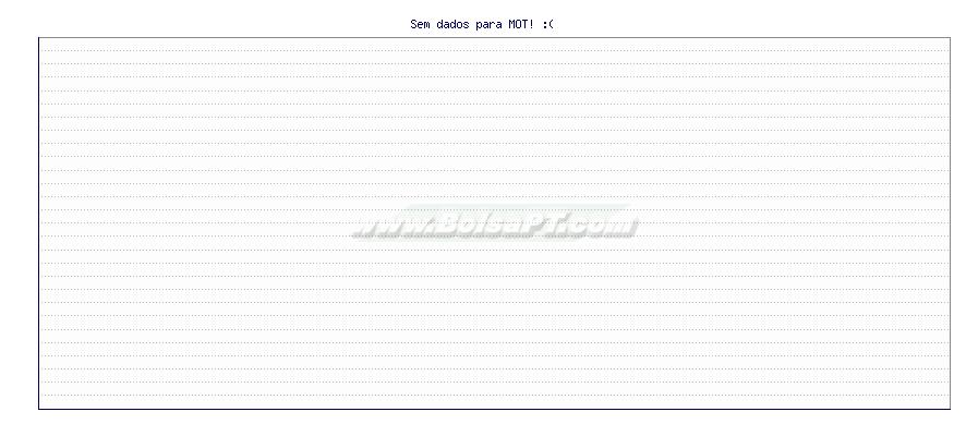 Gráfico de Motorola -  [Ticker: MOT]