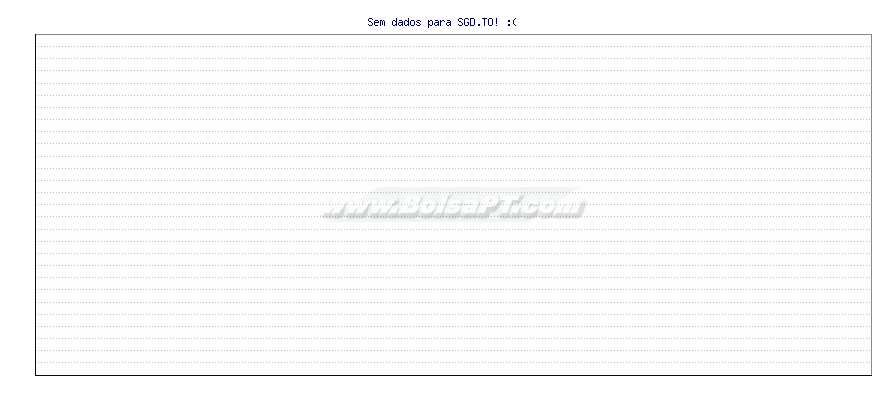 Gráfico de SGD.TO -  [Ticker: SGD.TO]