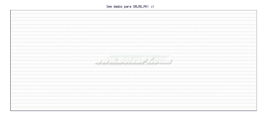 Gráfico de STERLING MNG CO -  [Ticker: SRLMQ.PK]
