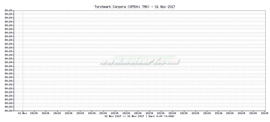 Gráfico de Torchmark Corpora -  [Ticker: TMK]