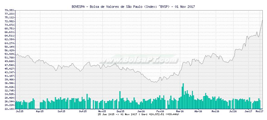 Gráfico de BOVESPA - Bolsa de Valores de São Paulo -  [Ticker: ^BVSP]