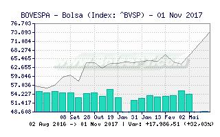 Grafico Bolsa de valores