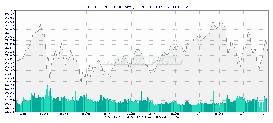 Gráfico de Dow Jones Industrial Average -  [Ticker: ^DJI]