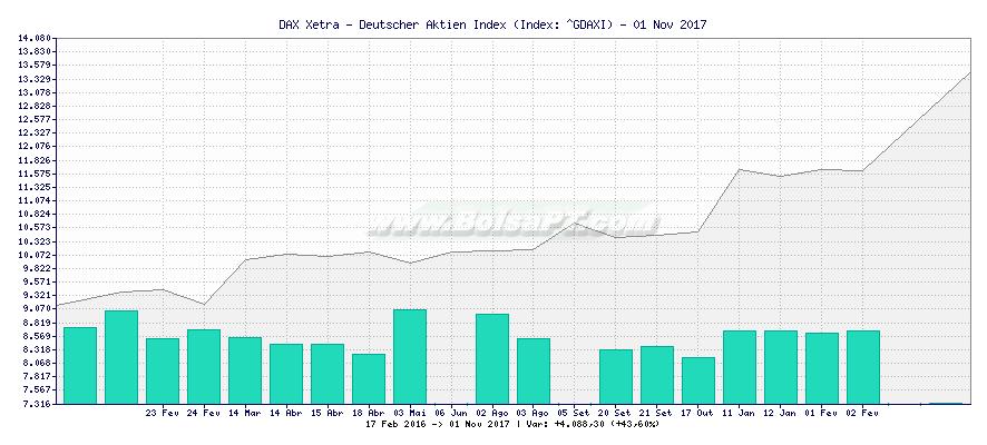 Gráfico de DAX Xetra - Deutscher Aktien Index -  [Ticker: ^GDAXI]