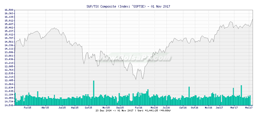 Gráfico de S&P/TSX Composite -  [Ticker: ^GSPTSE]