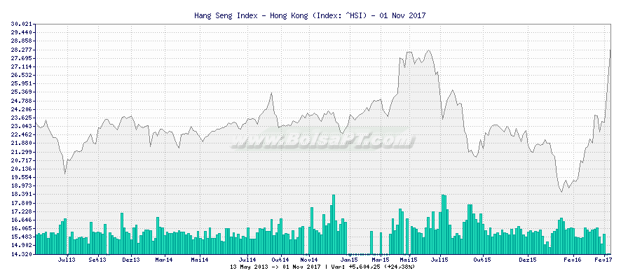 Gráfico de Hang Seng Index - Hong Kong -  [Ticker: ^HSI]