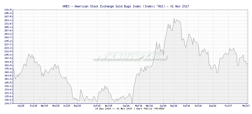 Gráfico de AMEX - American Stock Exchange Gold Bugs Index -  [Ticker: ^HUI]