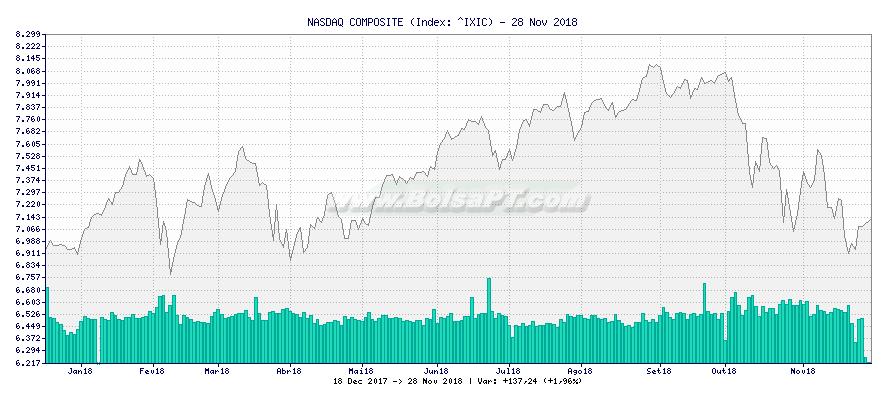 Gráfico de NASDAQ COMPOSITE -  [Ticker: ^IXIC]