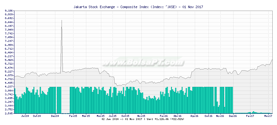Gráfico de Jakarta Stock Exchange - Composite Index -  [Ticker: ^JKSE]
