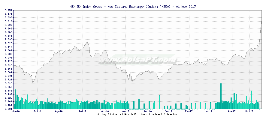 Gráfico de NZX 50 Index Gross - New Zealand Exchange -  [Ticker: ^NZ50]