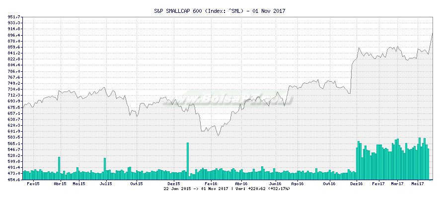 Gráfico de S&P SMALLCAP 600 -  [Ticker: ^SML]