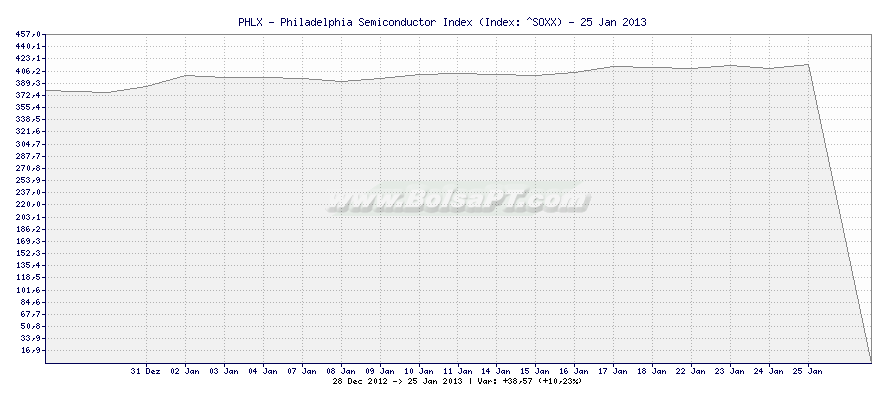 Gráfico de PHLX - Philadelphia Semiconductor Index -  [Ticker: ^SOXX]