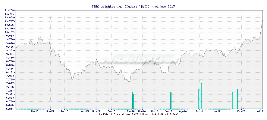 Gráfico de TSEC weighted ind -  [Ticker: ^TWII]