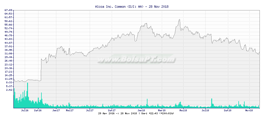 Gráfico de Alcoa Corporation -  [Ticker: AA]