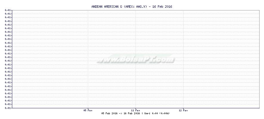 Gráfico de ANDEAN AMERICAN G -  [Ticker: AAG.V]
