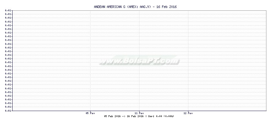 Gráfico de AFTERMATH SILVER LTD -  [Ticker: AAG.V]