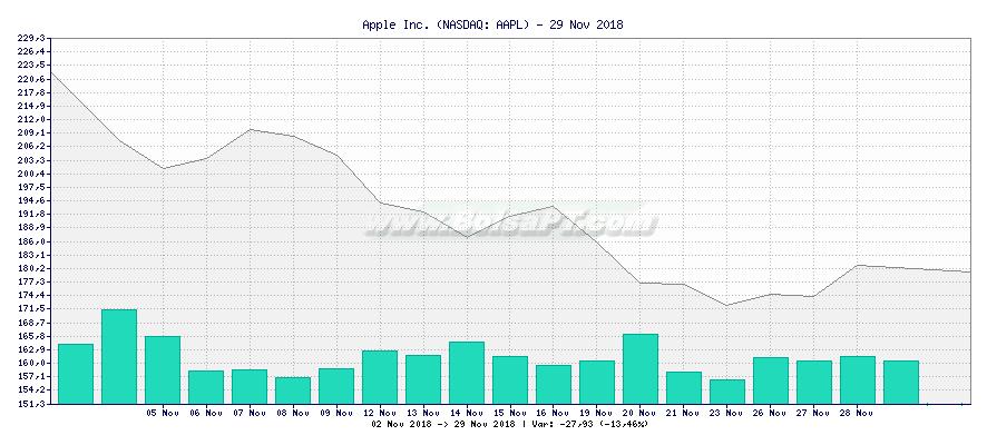 Gráfico de Apple Inc. -  [Ticker: AAPL]