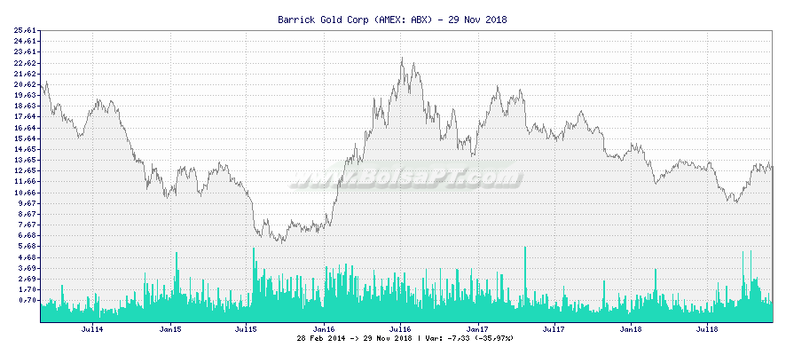 Gráfico de Barrick Gold Corp -  [Ticker: ABX]