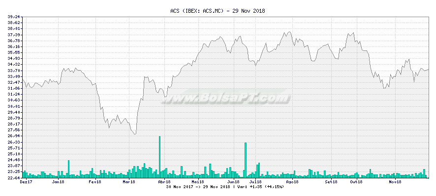 Gráfico de ACS -  [Ticker: ACS.MC]