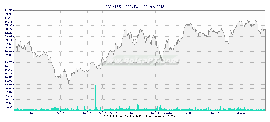 Gráfico de ACS -  [Ticker: ACS.MC]