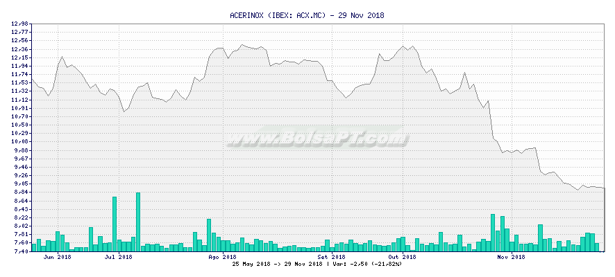 Gráfico de ACERINOX -  [Ticker: ACX.MC]
