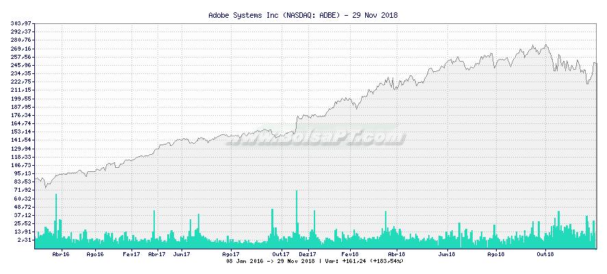 Gráfico de Adobe Systems Inc -  [Ticker: ADBE]