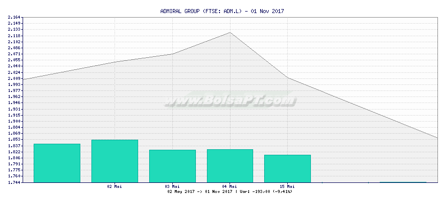 Gráfico de ADMIRAL GROUP -  [Ticker: ADM.L]