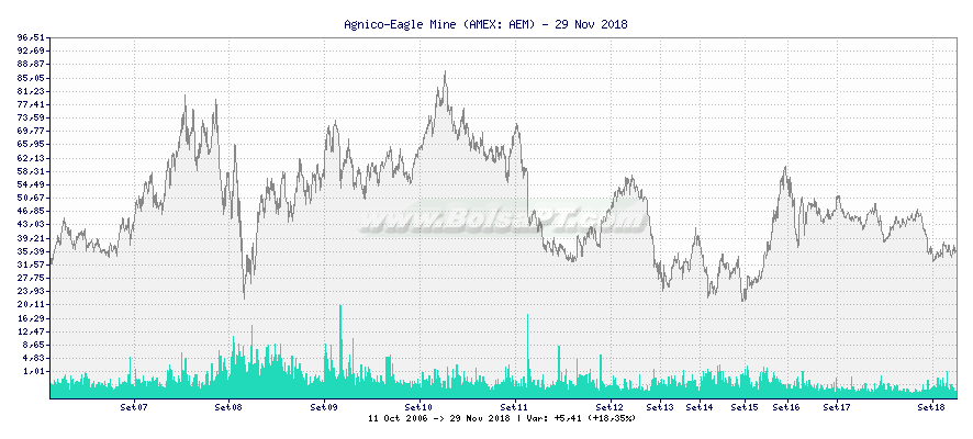 Gráfico de Agnico-Eagle Mine -  [Ticker: AEM]
