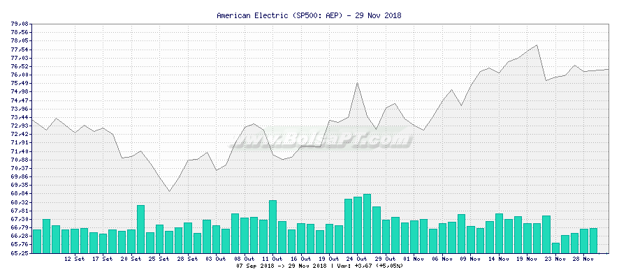 Gráfico de American Electric -  [Ticker: AEP]
