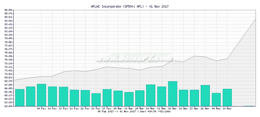 Gráfico de AFLAC Incorporate -  [Ticker: AFL]