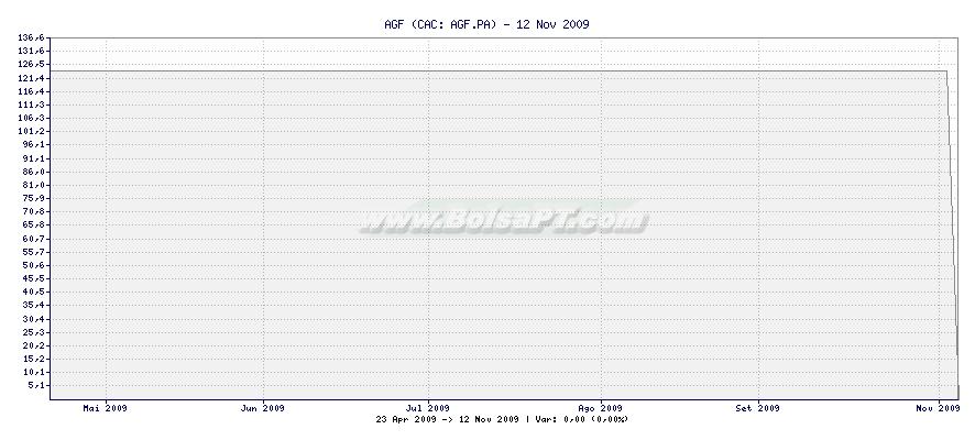 Gráfico de AGF -  [Ticker: AGF.PA]