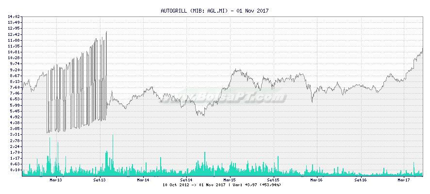 Gráfico de AUTOGRILL -  [Ticker: AGL.MI]