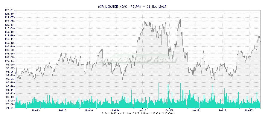 Gráfico de AIR LIQUIDE -  [Ticker: AI.PA]