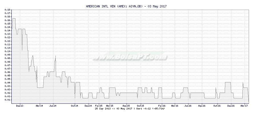 Gráfico de AMERICAN INTL VEN -  [Ticker: AIVN.OB]