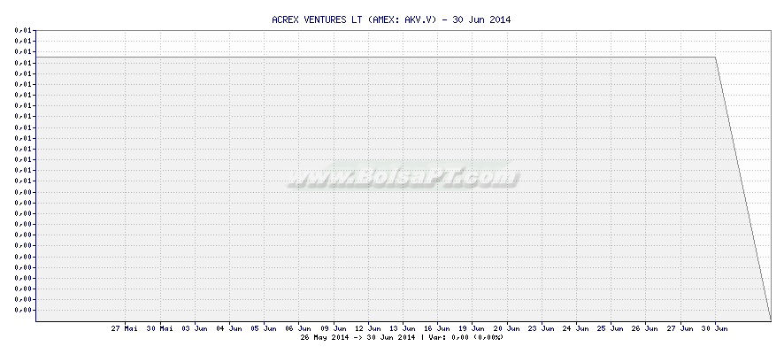Gráfico de ACREX VENTURES LT -  [Ticker: AKV.V]