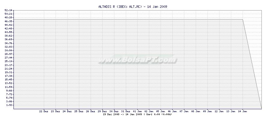 Gráfico de ALTADIS R -  [Ticker: ALT.MC]